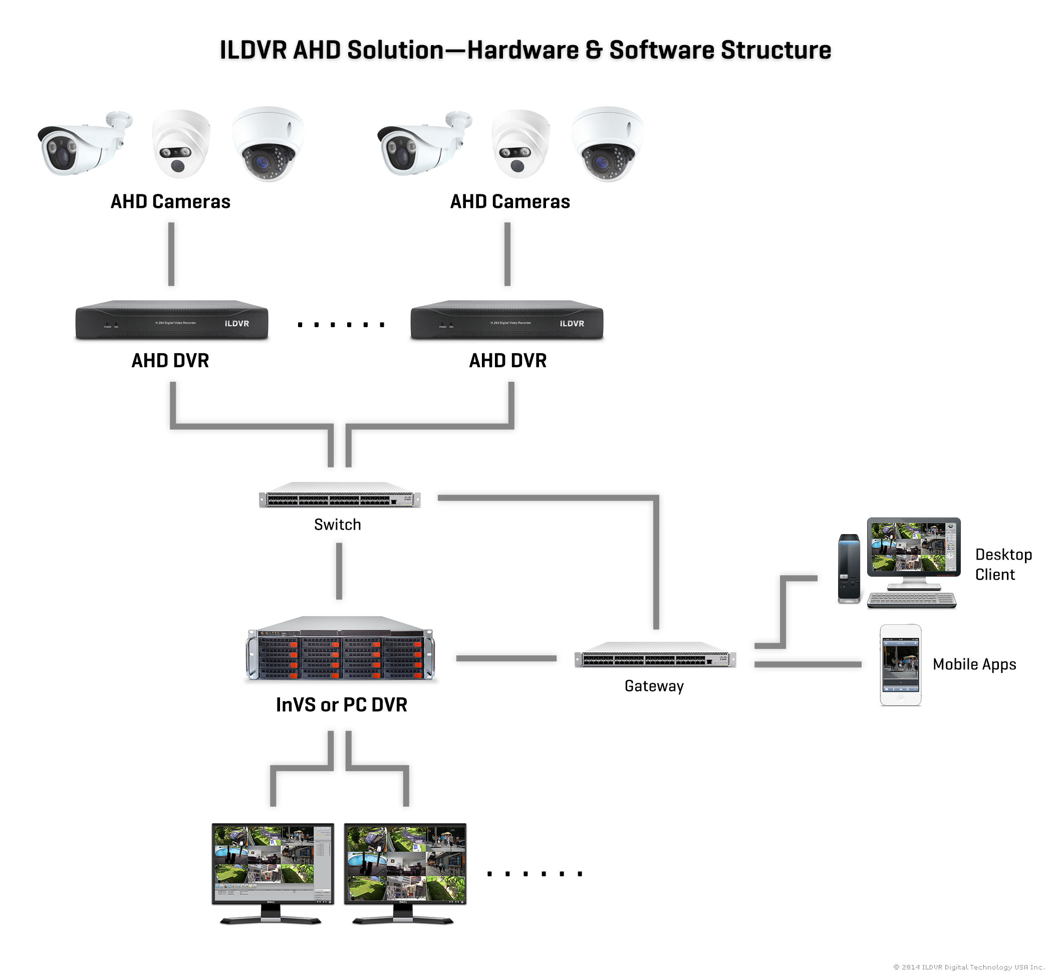 ILDVR AHD Solution Illustration